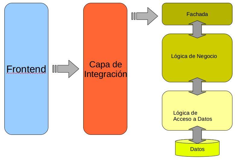 El batch en el mundo soa ii andr s for Arquitectura de capas software