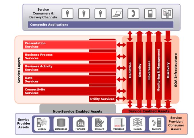 Arquitectura SOA de Oracle