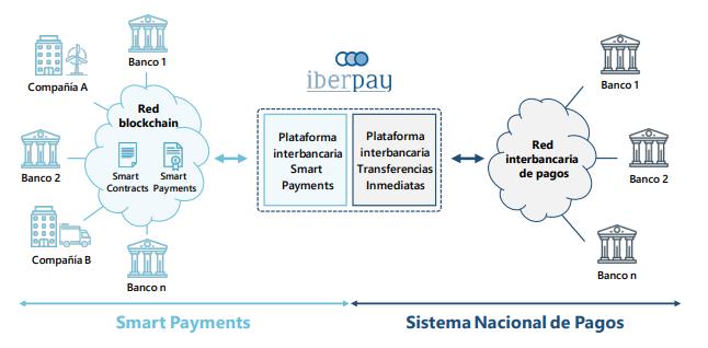 "1  iberpau  Banco I  P latafO  in te caria  Tran :  Banco 2  i ""caria  de  2  Pay  Compañía B  Smart Payments  Sistema Nacional de Pagos"